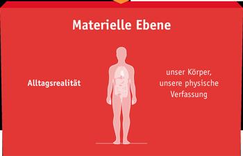 3-Ebenen-Modell-Schritt-3 EFT